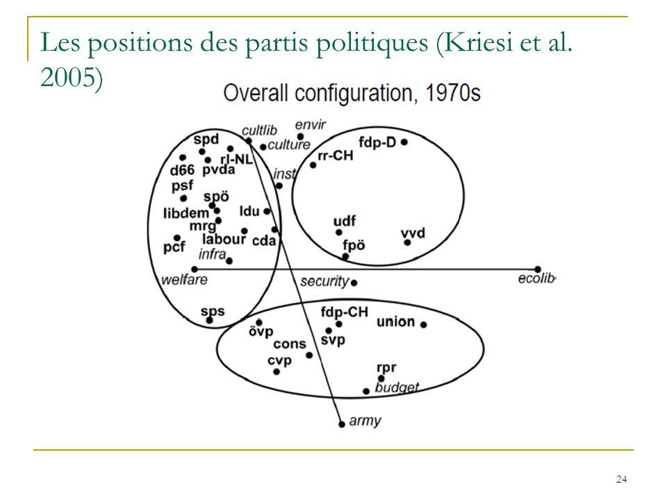Les positions des partis politiques (Kriesi et al. 2005)