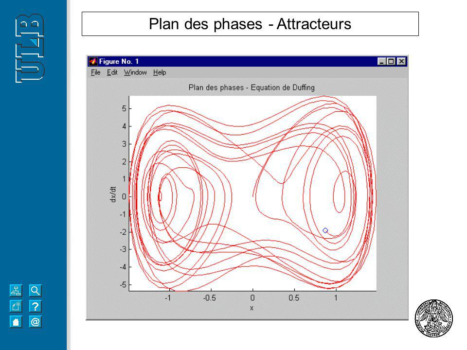 Plan des phases - Attracteurs