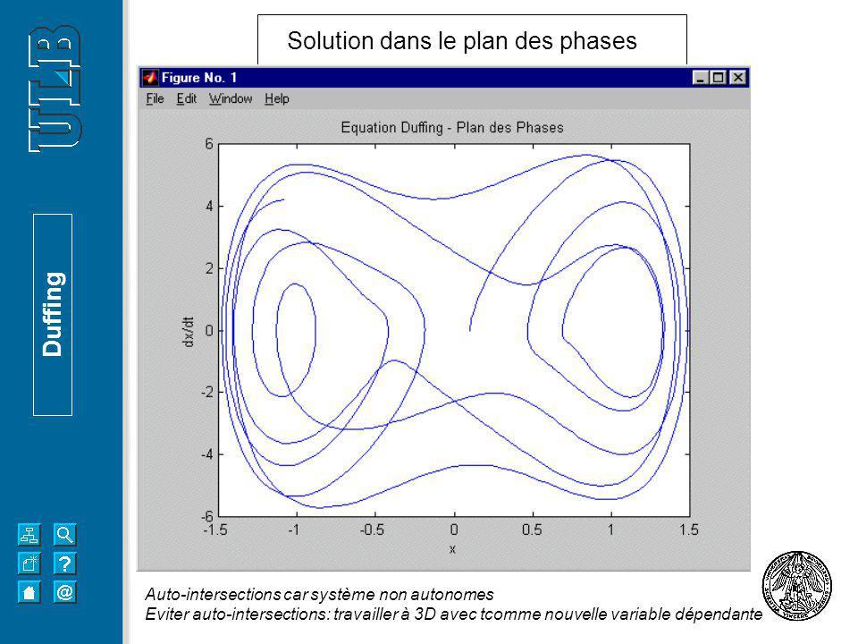 Solution dans le plan des phases