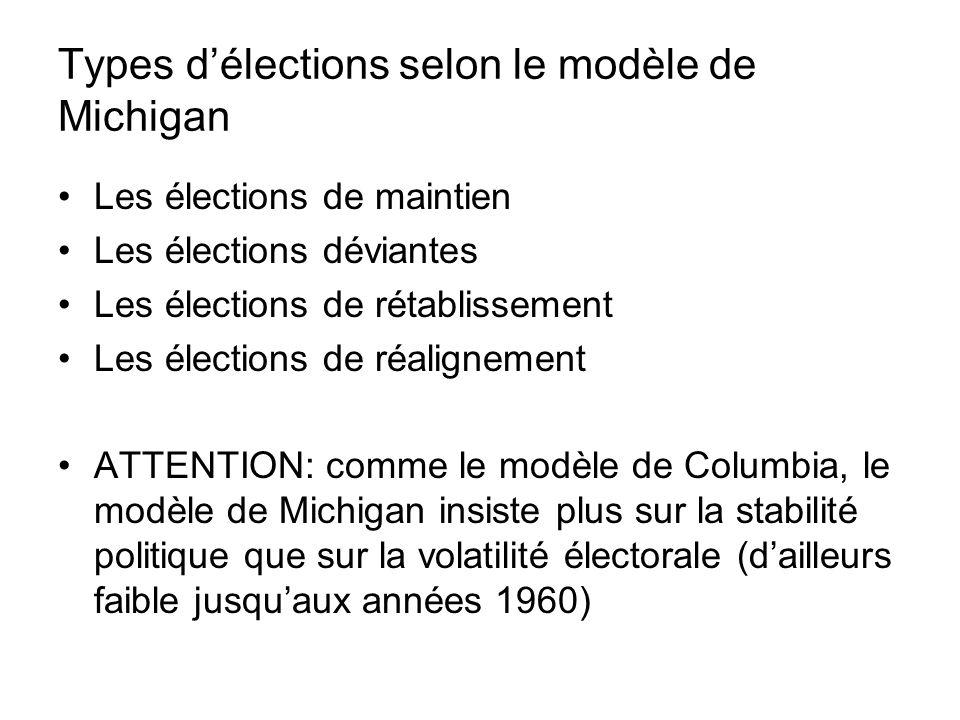 Types d'élections selon le modèle de Michigan
