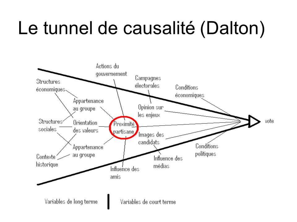 Le tunnel de causalité (Dalton)