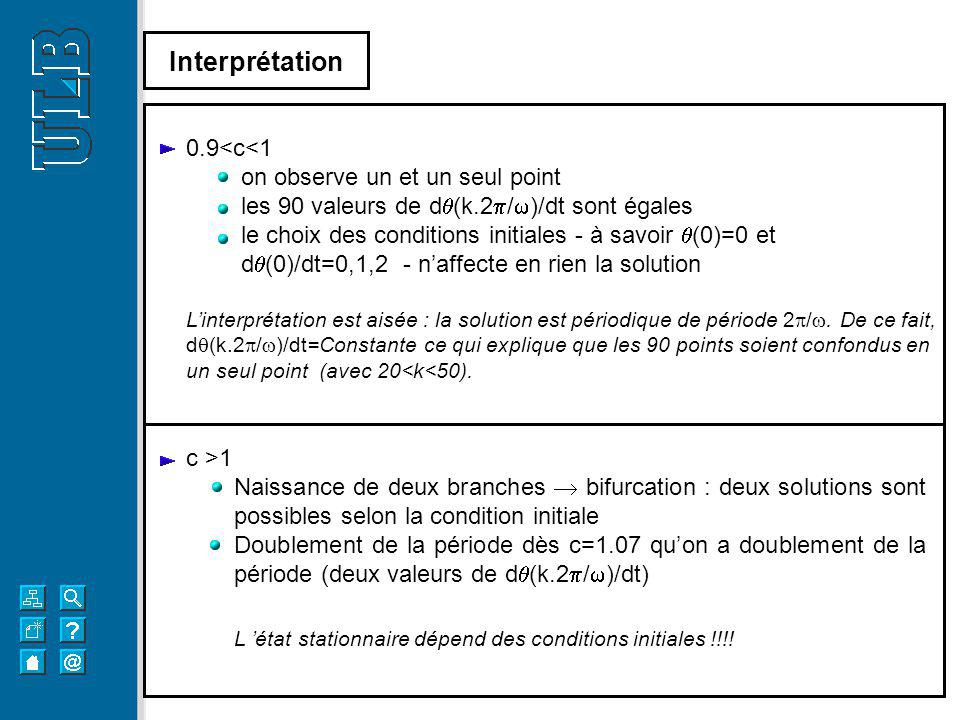 Interprétation 0.9<c<1 on observe un et un seul point
