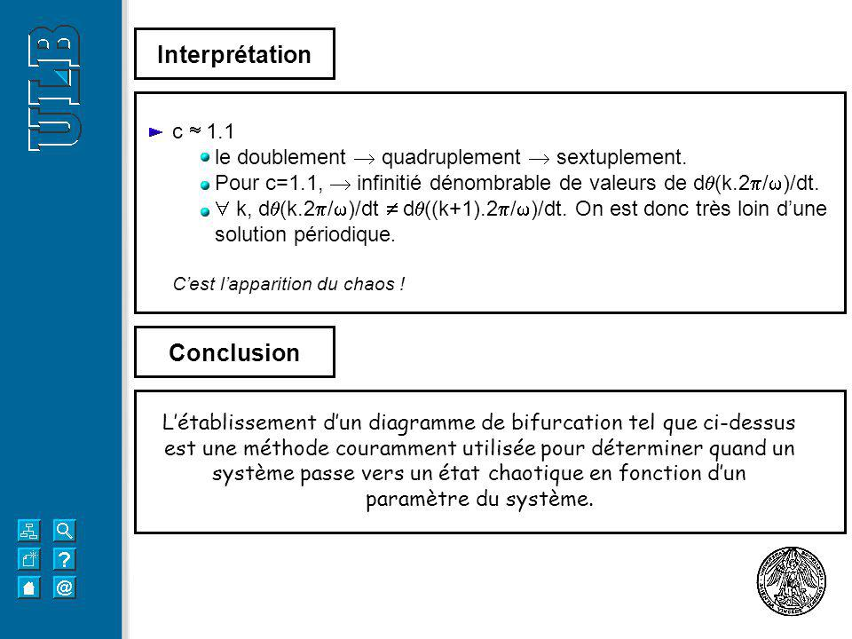 Interprétation Conclusion