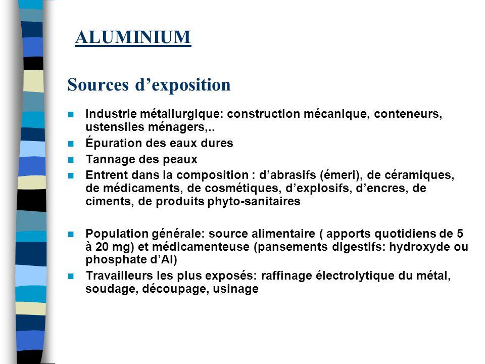 ALUMINIUM Sources d'exposition