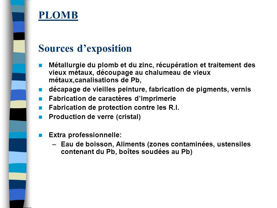 PLOMB Sources d'exposition