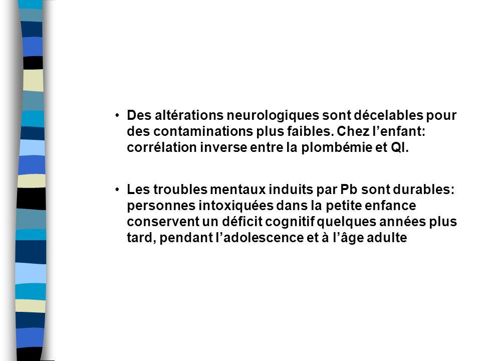 Des altérations neurologiques sont décelables pour des contaminations plus faibles. Chez l'enfant: corrélation inverse entre la plombémie et QI.