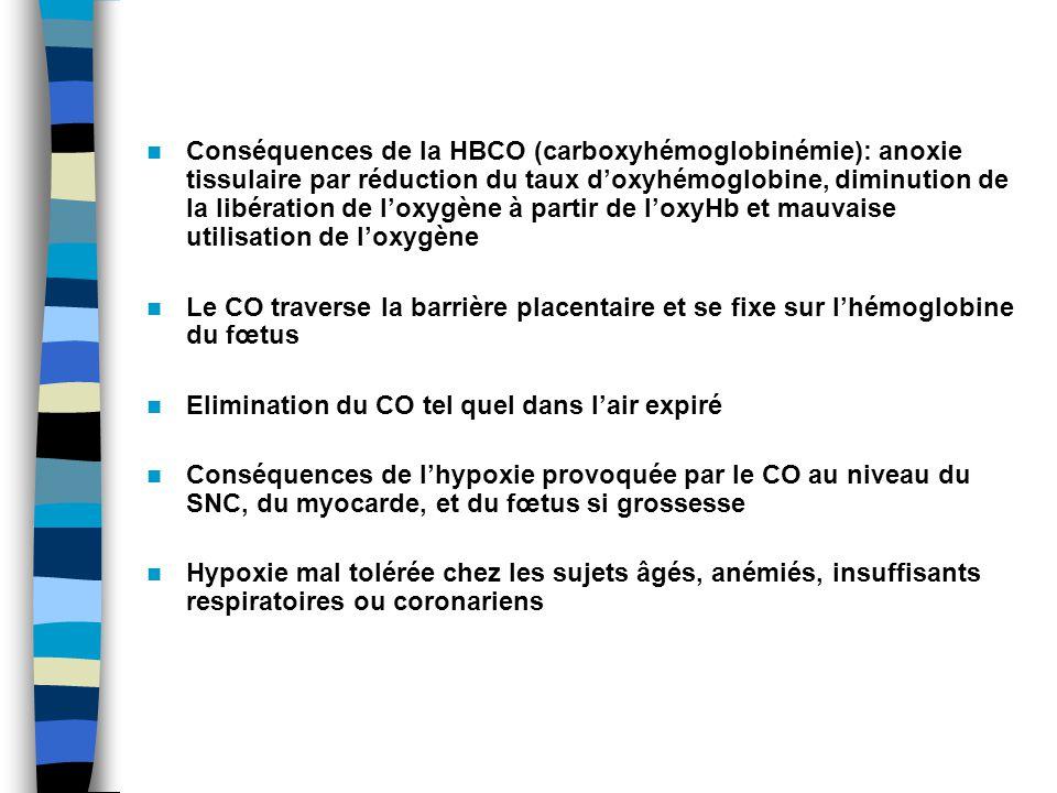 Conséquences de la HBCO (carboxyhémoglobinémie): anoxie tissulaire par réduction du taux d'oxyhémoglobine, diminution de la libération de l'oxygène à partir de l'oxyHb et mauvaise utilisation de l'oxygène