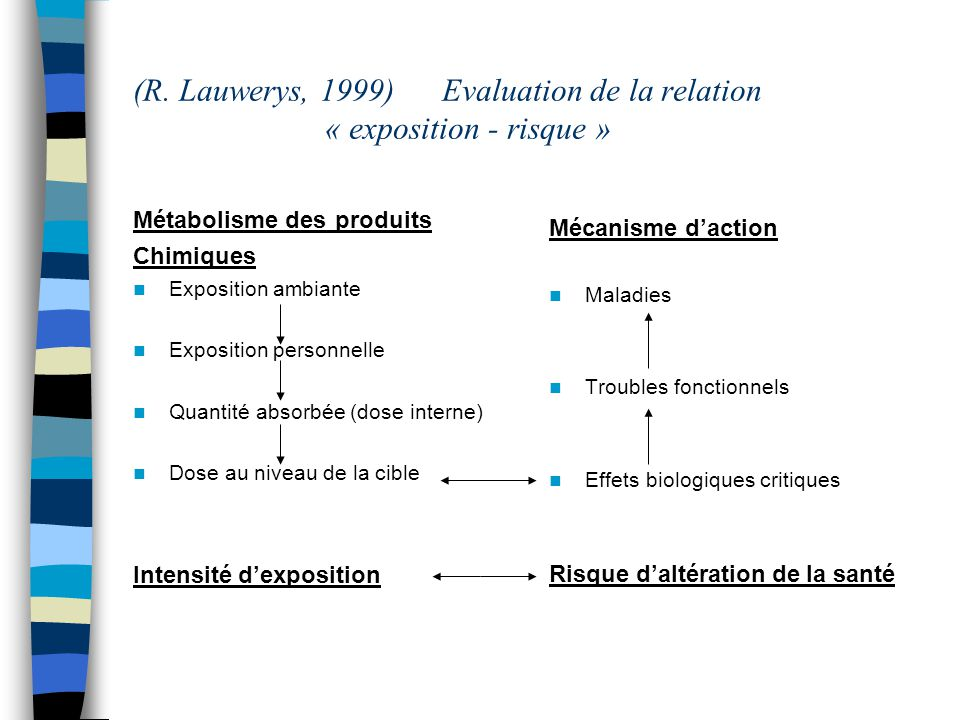 (R. Lauwerys, 1999) Evaluation de la relation « exposition - risque »