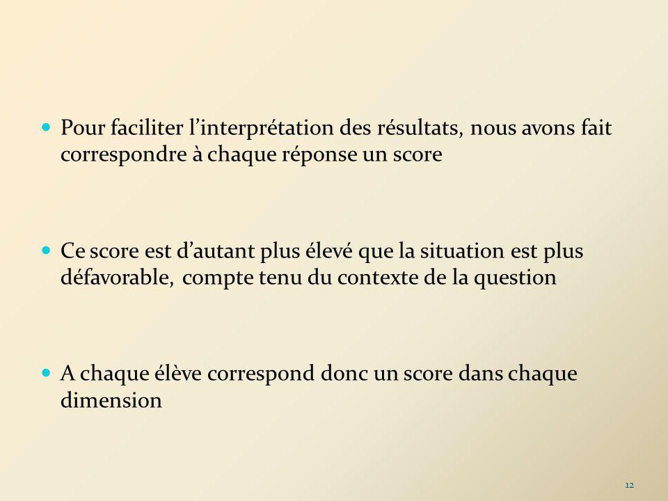 Pour faciliter l'interprétation des résultats, nous avons fait correspondre à chaque réponse un score