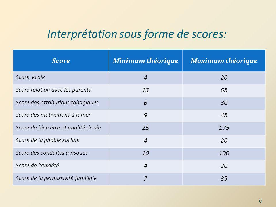 Interprétation sous forme de scores: