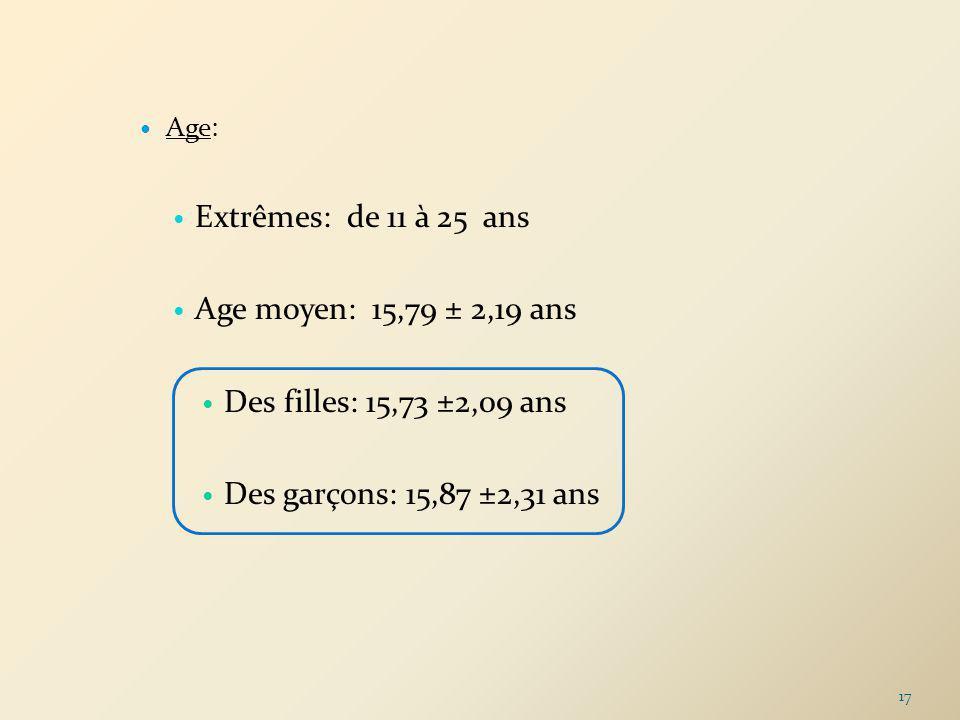 Extrêmes: de 11 à 25 ans Age moyen: 15,79 ± 2,19 ans