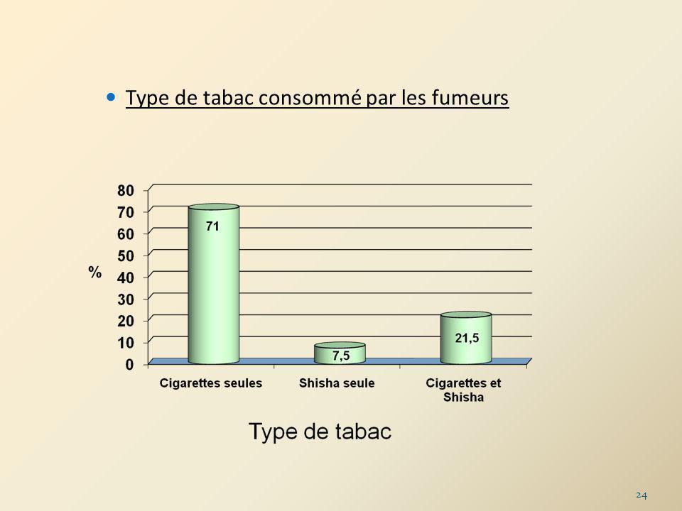 Type de tabac consommé par les fumeurs