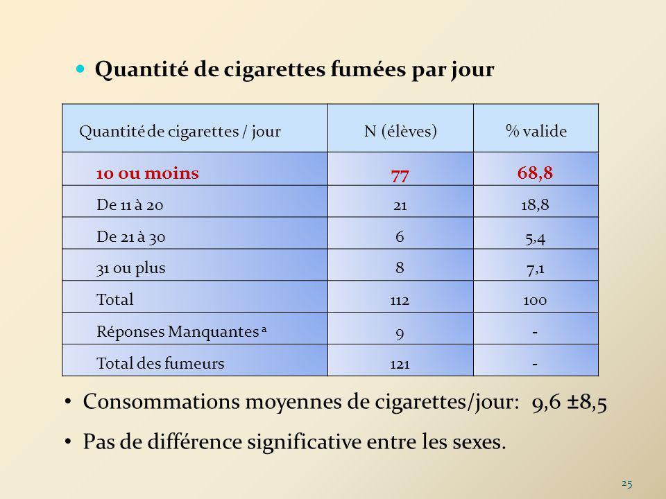 Quantité de cigarettes / jour
