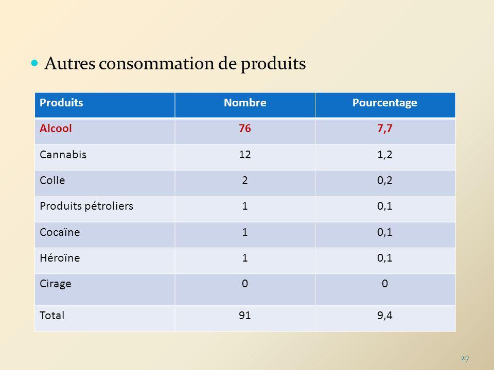 Autres consommation de produits