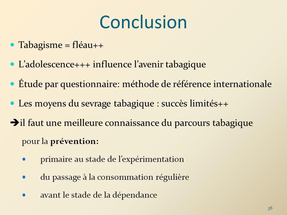 Conclusion Tabagisme = fléau++