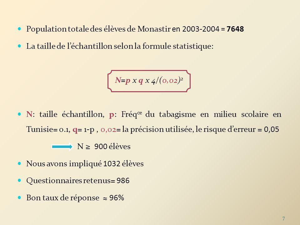 Population totale des élèves de Monastir en 2003-2004 = 7648