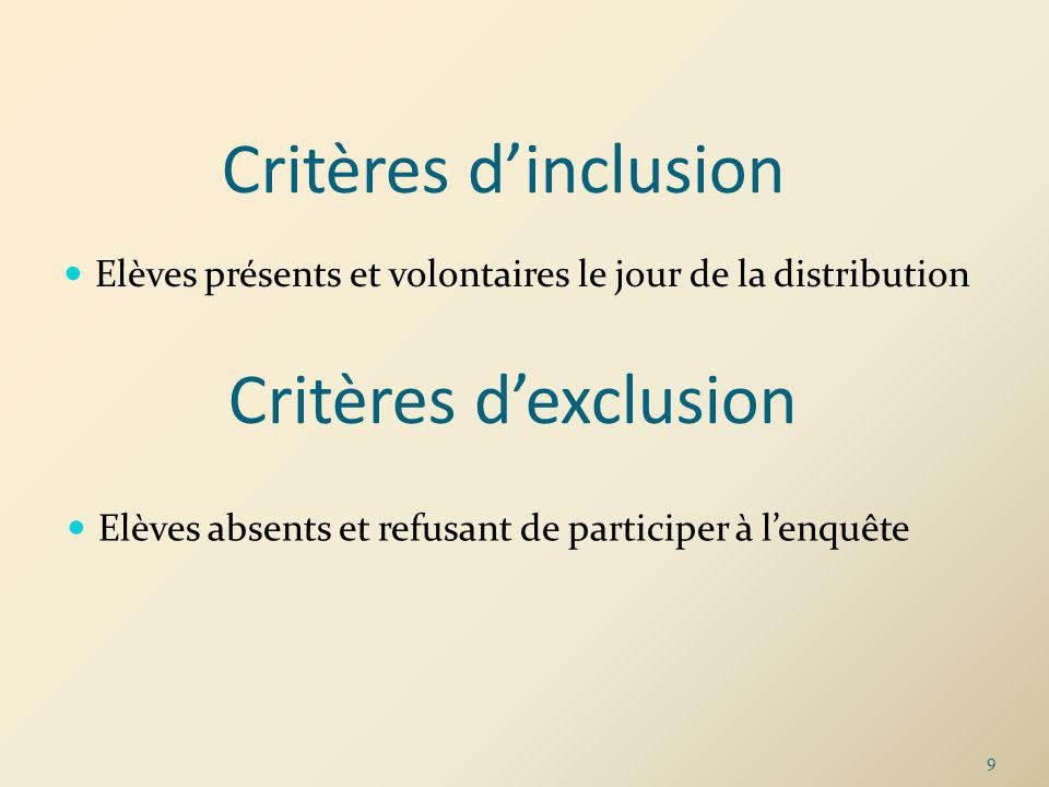 Critères d'inclusion Critères d'exclusion