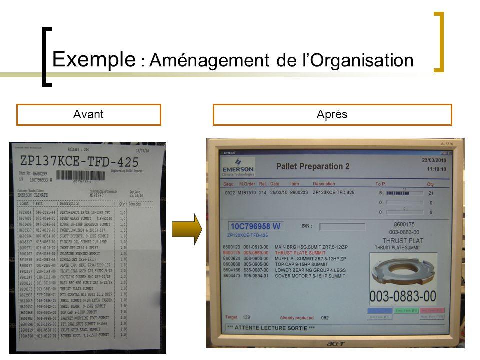 Exemple : Aménagement de l'Organisation