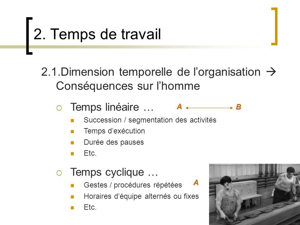 2. Temps de travail 2.1.Dimension temporelle de l'organisation  Conséquences sur l'homme. Temps linéaire …