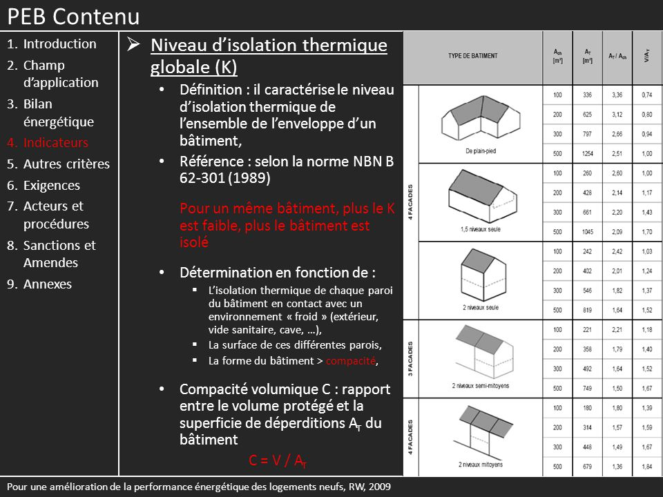 PEB Contenu Niveau d'isolation thermique globale (K)