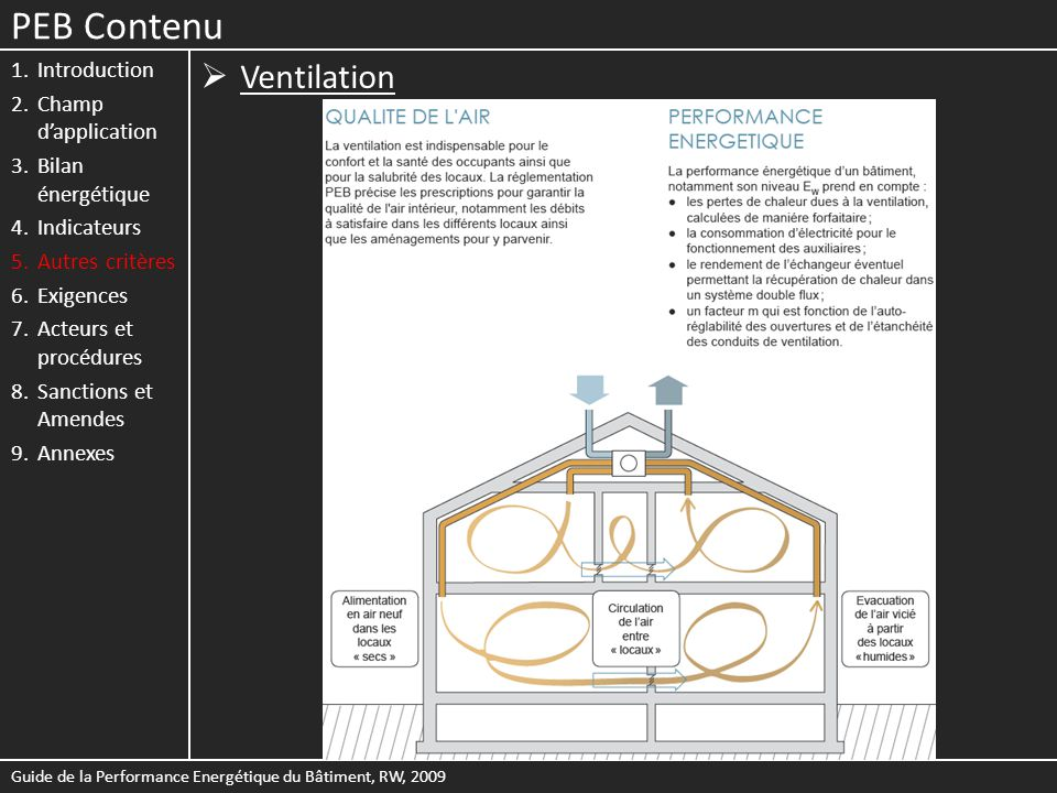 PEB Contenu Ventilation Introduction Champ d'application