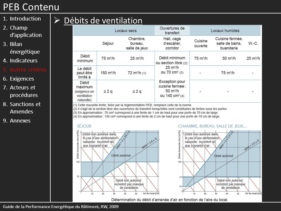 PEB Contenu Débits de ventilation Introduction Champ d'application