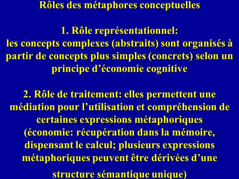 Rôles des métaphores conceptuelles 1