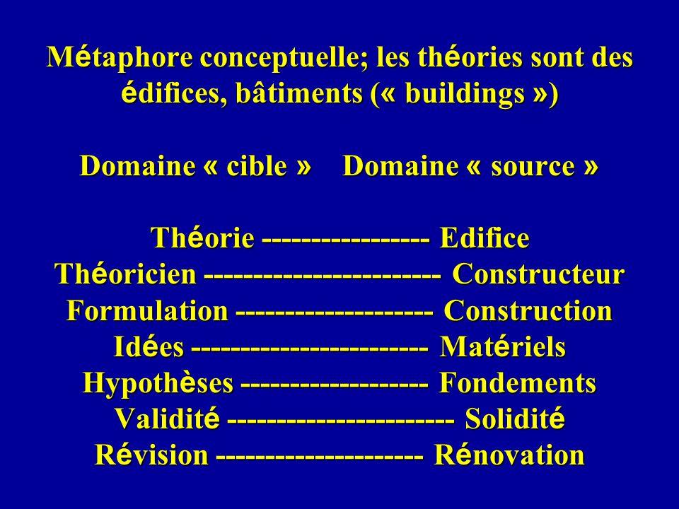 Métaphore conceptuelle; les théories sont des édifices, bâtiments (« buildings ») Domaine « cible » Domaine « source » Théorie ----------------- Edifice Théoricien ------------------------ Constructeur Formulation -------------------- Construction Idées ------------------------ Matériels Hypothèses ------------------- Fondements Validité ----------------------- Solidité Révision --------------------- Rénovation