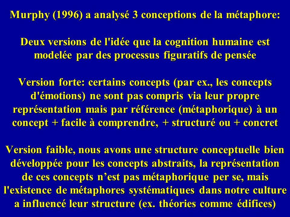 Murphy (1996) a analysé 3 conceptions de la métaphore: Deux versions de l idée que la cognition humaine est modelée par des processus figuratifs de pensée Version forte: certains concepts (par ex., les concepts d émotions) ne sont pas compris via leur propre représentation mais par référence (métaphorique) à un concept + facile à comprendre, + structuré ou + concret Version faible, nous avons une structure conceptuelle bien développée pour les concepts abstraits, la représentation de ces concepts n'est pas métaphorique per se, mais l existence de métaphores systématiques dans notre culture a influencé leur structure (ex.