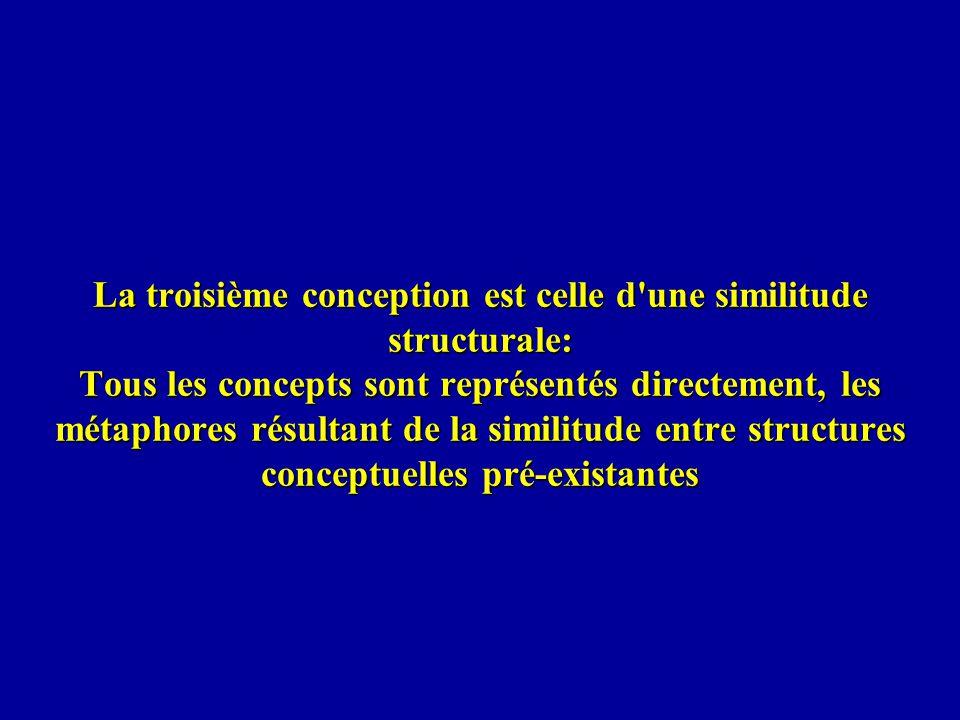 La troisième conception est celle d une similitude structurale: Tous les concepts sont représentés directement, les métaphores résultant de la similitude entre structures conceptuelles pré-existantes