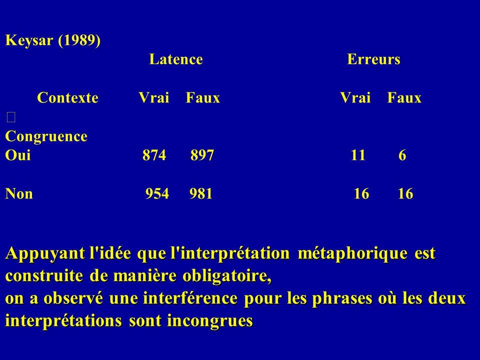 Keysar (1989) Latence Erreurs Contexte Vrai Faux Vrai Faux  Congruence Oui 874 897 11 6 Non 954 981 16 16 Appuyant l idée que l interprétation métaphorique est construite de manière obligatoire, on a observé une interférence pour les phrases où les deux interprétations sont incongrues