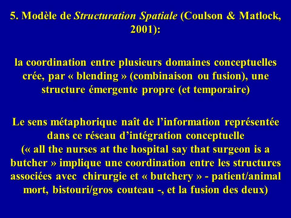 5. Modèle de Structuration Spatiale (Coulson & Matlock, 2001):