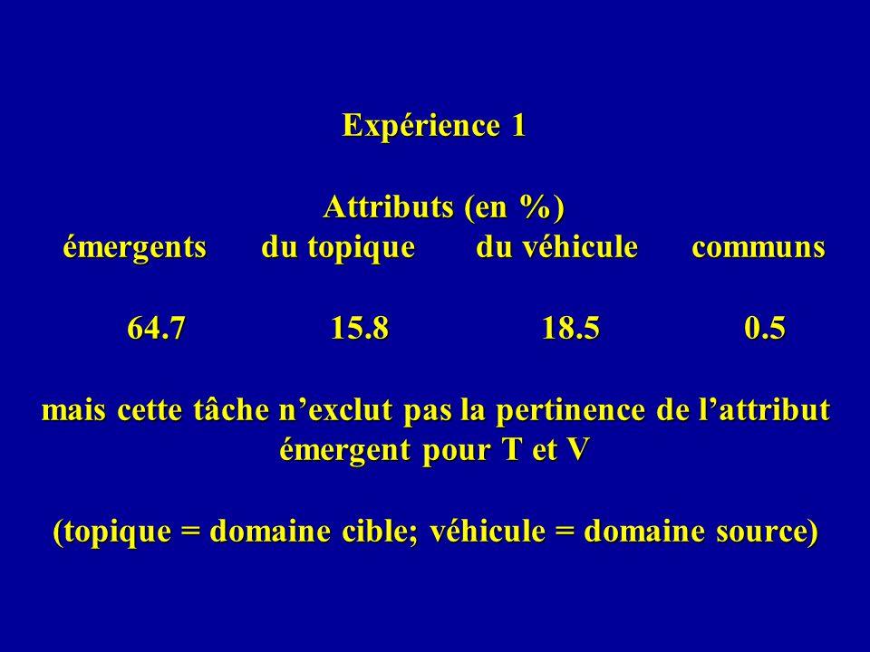 Expérience 1 Attributs (en %) émergents du topique du véhicule communs 64.7 15.8 18.5 0.5 mais cette tâche n'exclut pas la pertinence de l'attribut émergent pour T et V (topique = domaine cible; véhicule = domaine source)