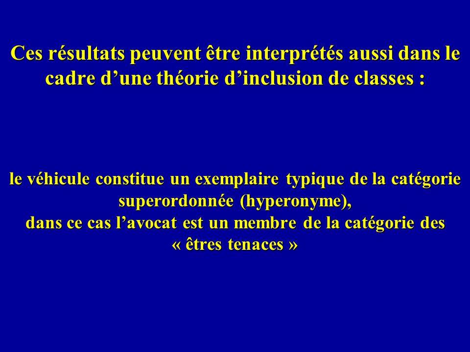 Ces résultats peuvent être interprétés aussi dans le cadre d'une théorie d'inclusion de classes :