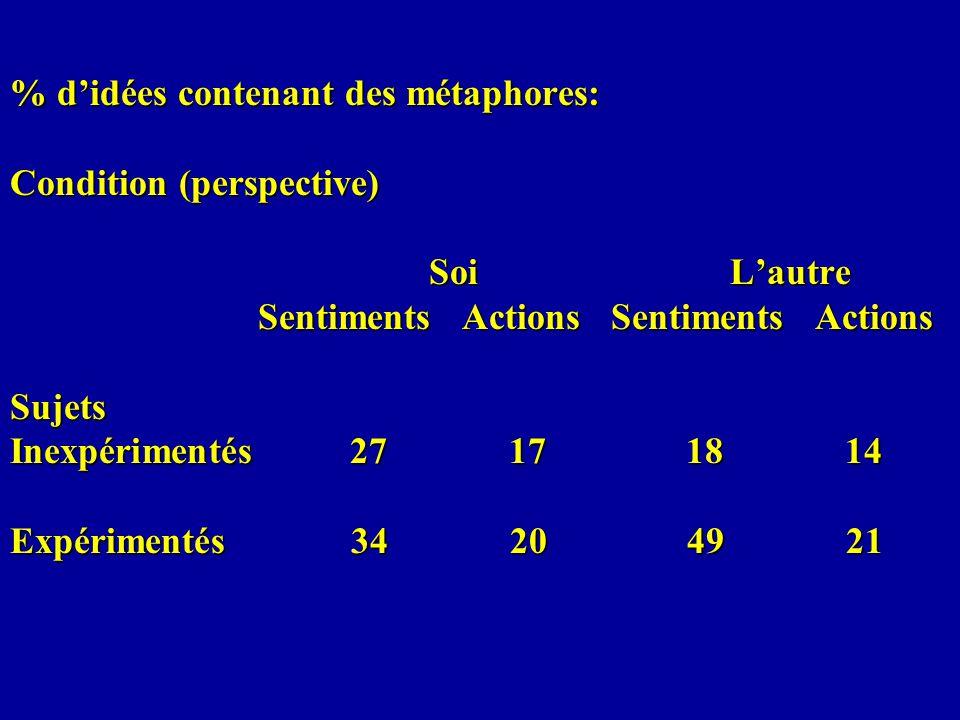 % d'idées contenant des métaphores: Condition (perspective)