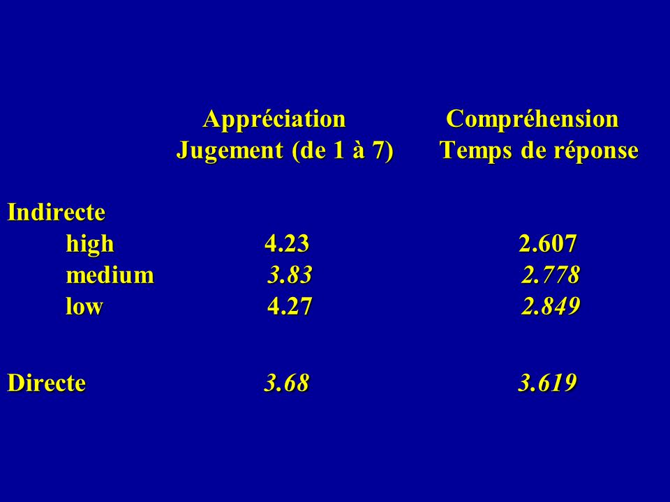 Appréciation Compréhension Jugement (de 1 à 7) Temps de réponse Indirecte high 4.23 2.607 medium 3.83 2.778 low 4.27 2.849 Directe 3.68 3.619