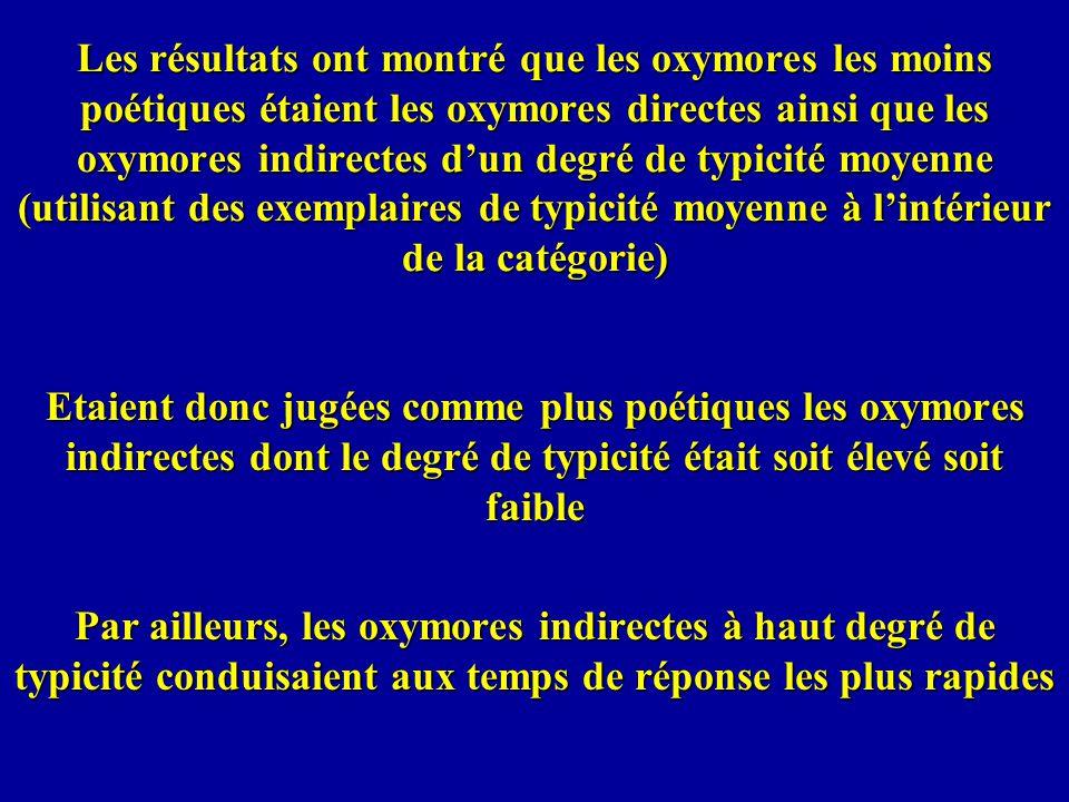 Les résultats ont montré que les oxymores les moins poétiques étaient les oxymores directes ainsi que les oxymores indirectes d'un degré de typicité moyenne (utilisant des exemplaires de typicité moyenne à l'intérieur de la catégorie)