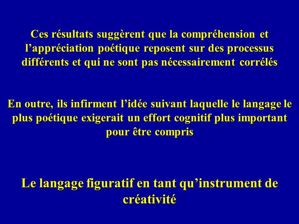Le langage figuratif en tant qu'instrument de créativité