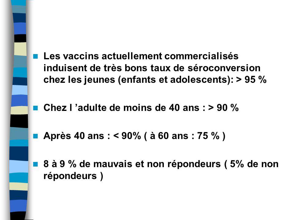 Les vaccins actuellement commercialisés induisent de très bons taux de séroconversion chez les jeunes (enfants et adolescents): > 95 %