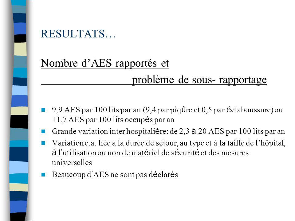 Nombre d'AES rapportés et problème de sous- rapportage