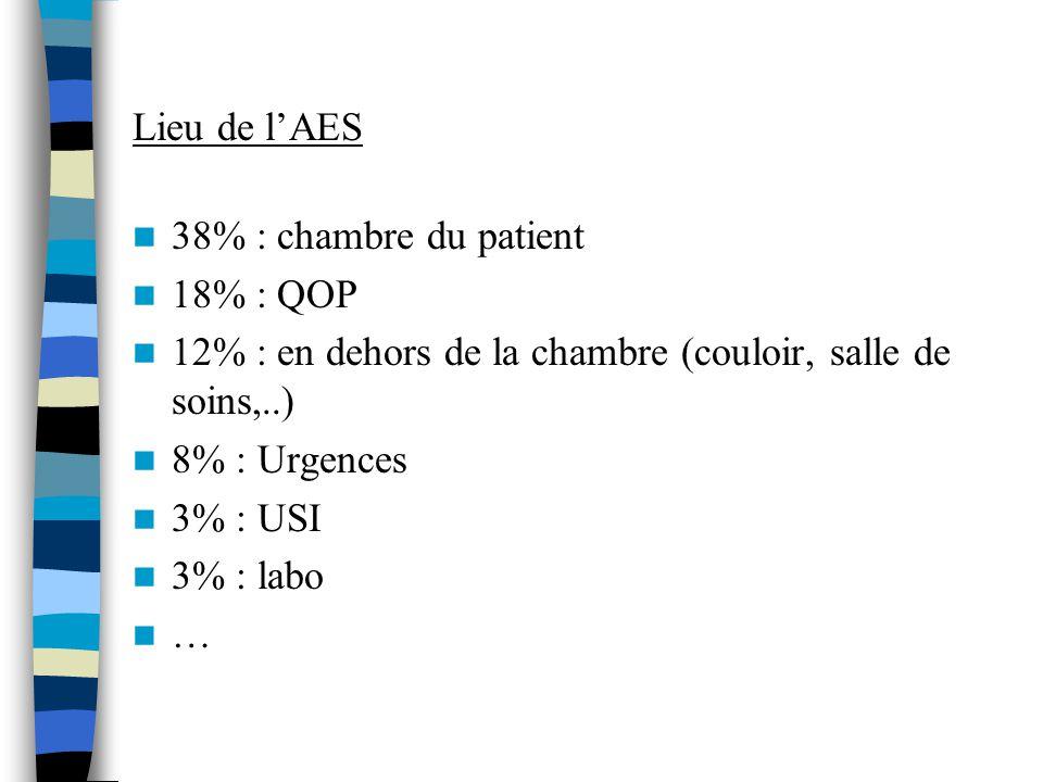 Lieu de l'AES 38% : chambre du patient. 18% : QOP. 12% : en dehors de la chambre (couloir, salle de soins,..)