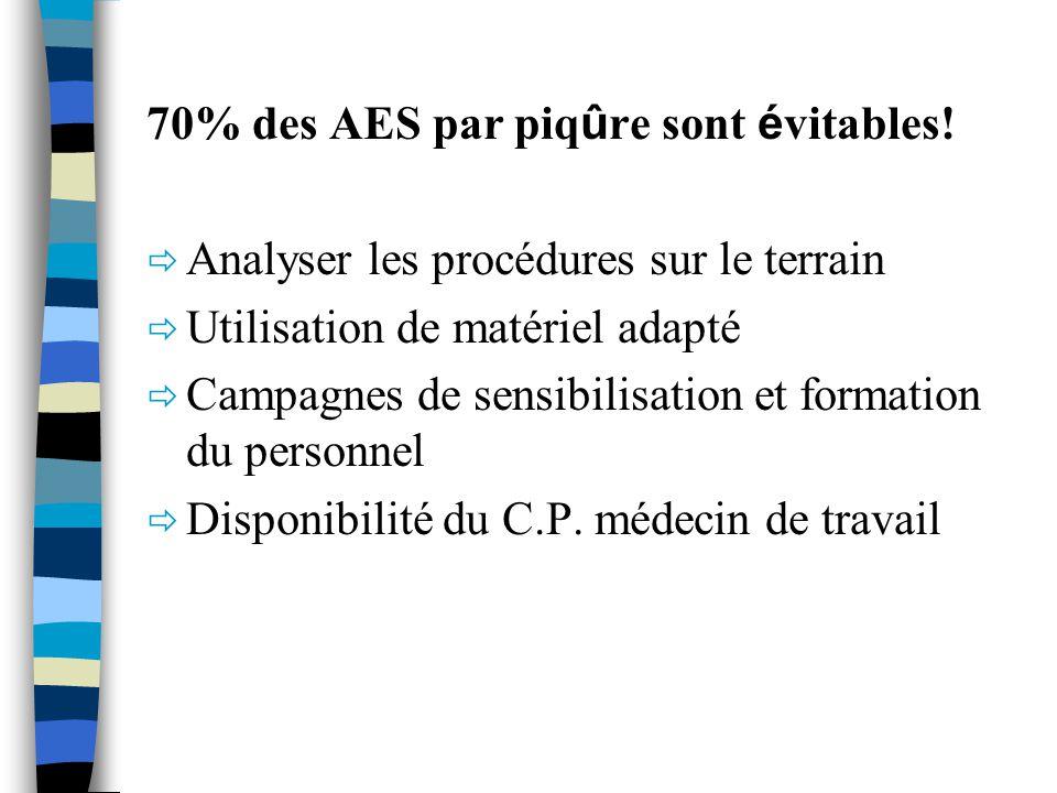 70% des AES par piqûre sont évitables!