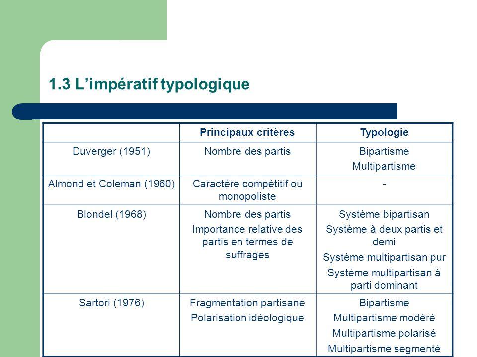 1.3 L'impératif typologique