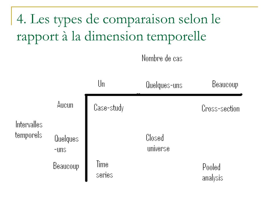4. Les types de comparaison selon le rapport à la dimension temporelle