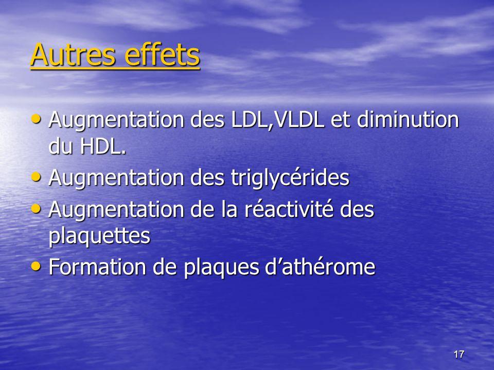 Autres effets Augmentation des LDL,VLDL et diminution du HDL.