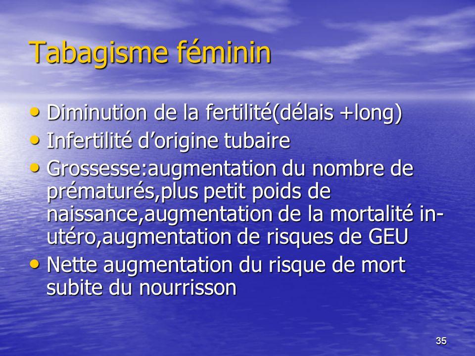 Tabagisme féminin Diminution de la fertilité(délais +long)