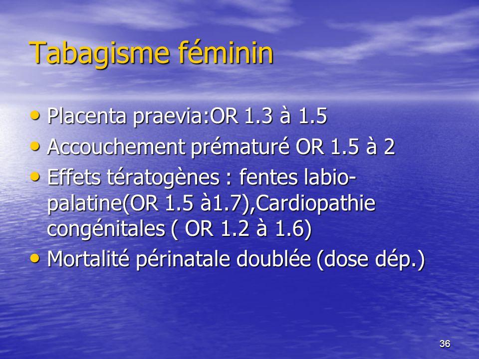 Tabagisme féminin Placenta praevia:OR 1.3 à 1.5