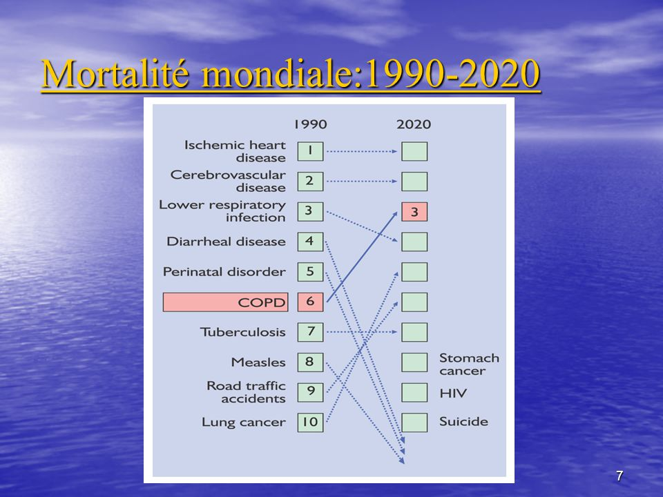 Mortalité mondiale:1990-2020