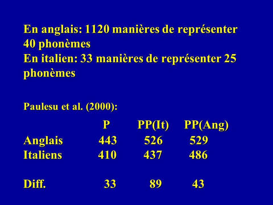 En anglais: 1120 manières de représenter 40 phonèmes En italien: 33 manières de représenter 25 phonèmes Paulesu et al.