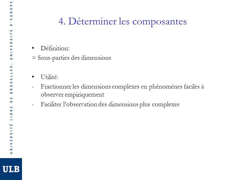 4. Déterminer les composantes